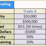 ตลาด Forex กับตลาด Futures คืออะไร