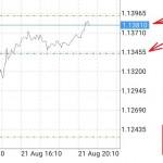 Position sizing สำหรับ Forex traders คืออะไร