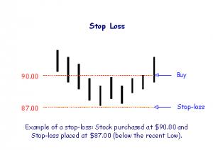 stop loss (SL) คืออะไร (4)