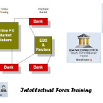 Bonds กับการดูกระแสเงิน Forex คืออะไร