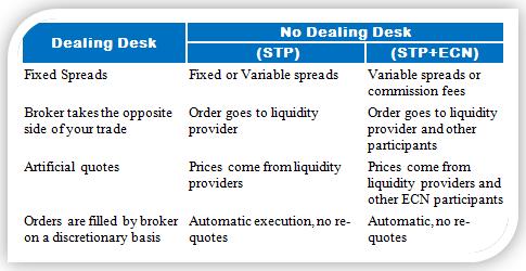 โบรกเกอร์ Dealing Desks (DD) คืออะไร forex