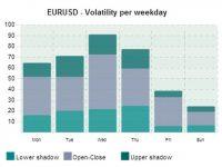 Forex Volatility คืออะไร