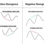 Diverging คือ อะไร ?