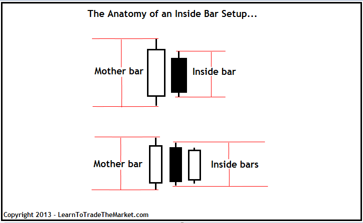 Inside Bar คืออะไร