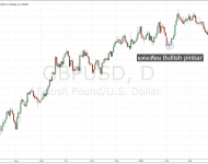 Trading Signals, Forex Signals คืออะไร