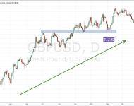 Trend, Zone และ Signal คืออะไร