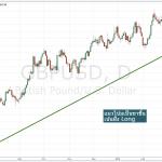 Trend, Zone และ Signal คือ อะไร ?