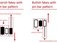 Fakey pattern คืออะไร