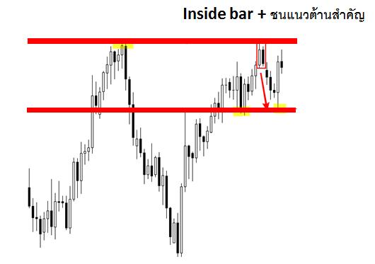 reversal inside bar