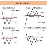 Chart patterns คือ อะไร ?