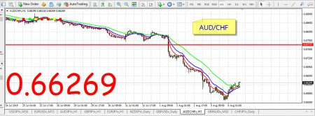 AUD/CHF forex
