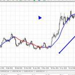 Currency Strength Meter จับคู่ความแรงของค่าเงิน