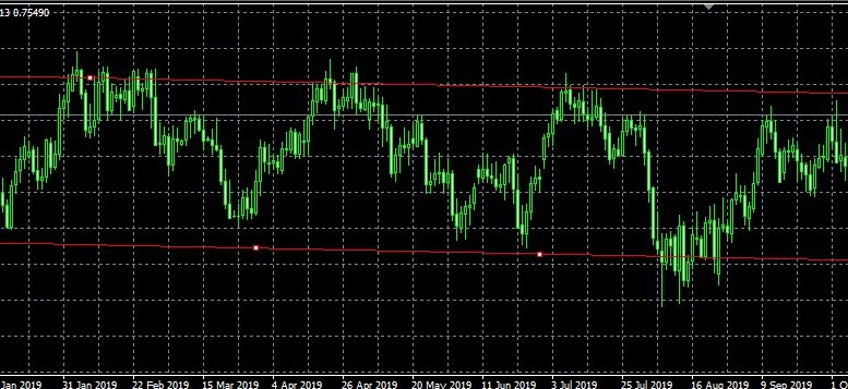 Horizontal support resistance